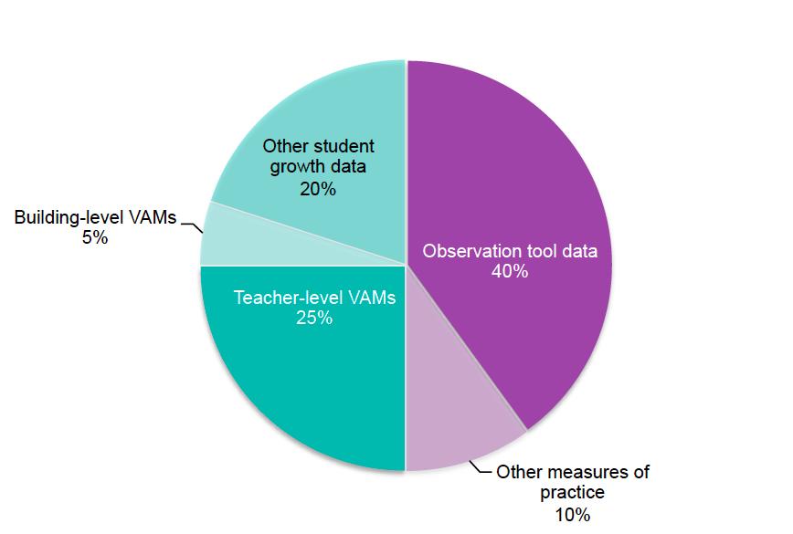 Teacher Evaluation System in Michigan