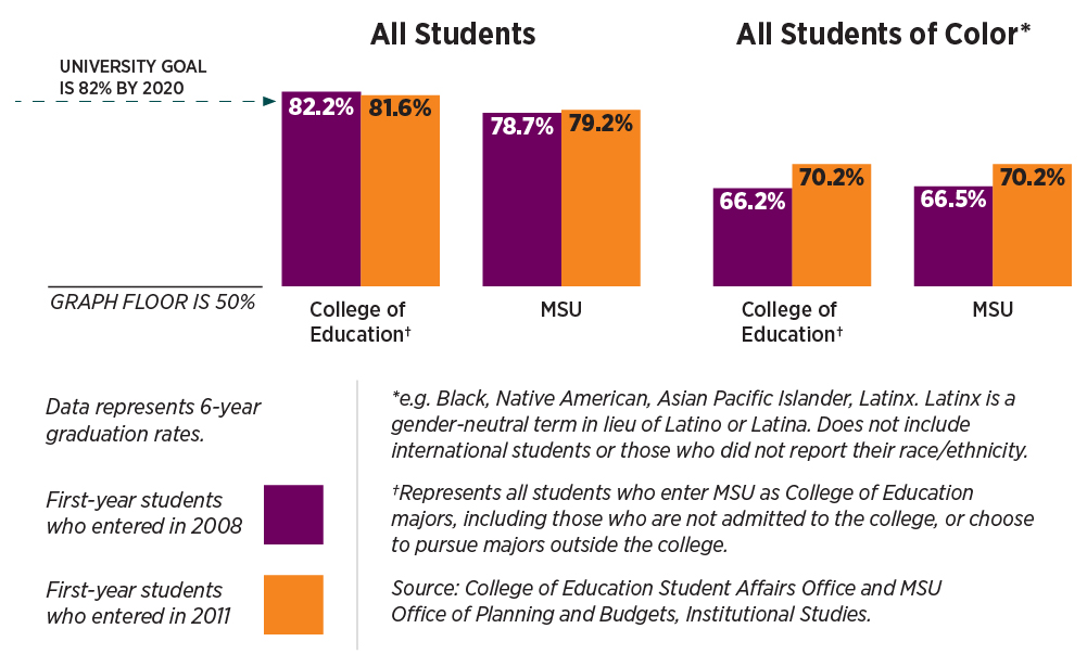 A graphic describing the details of graduation rates.