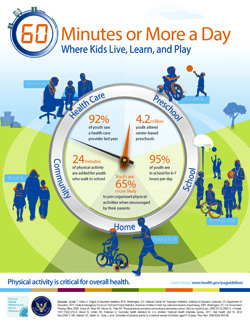 Boosting physical activity among kids